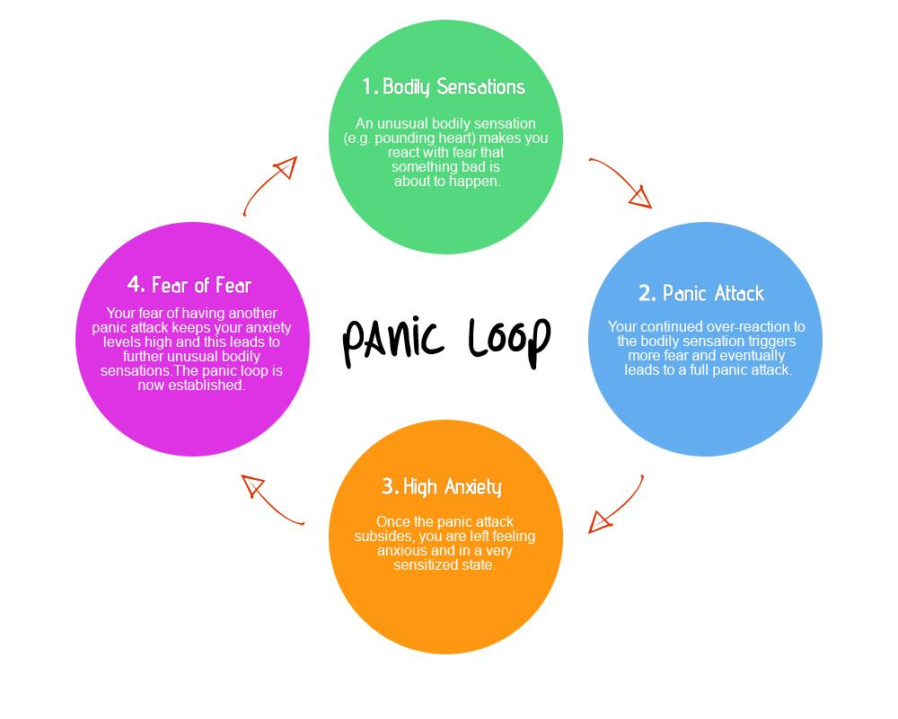 Panic Attack Treatment Without Medication - How to End Panic AttacksRoli Edema