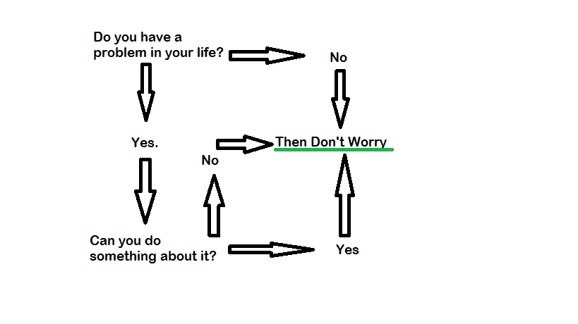 Flow Chart of Ways to Stop Worrying